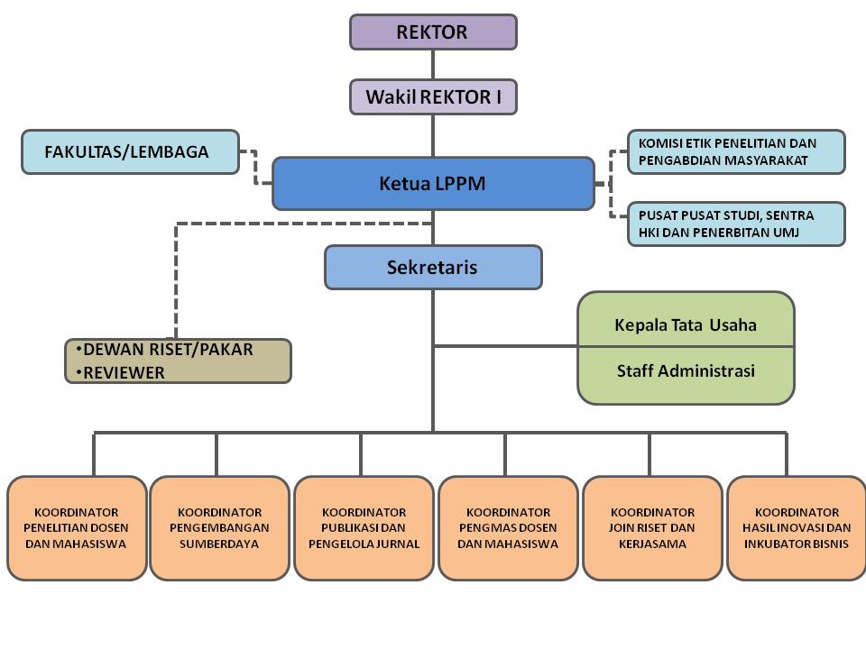 Struktur Organisasi LPPM UMJ - LPPM-UMJ